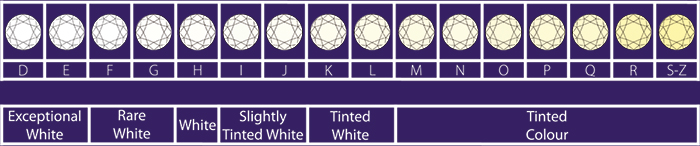 Diamond Colour Chart
