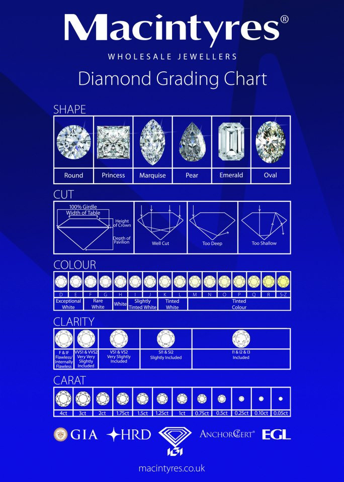 diamond grading chart diamond engagement rings pinterest