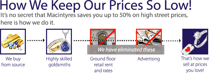 How we keep our prices so low